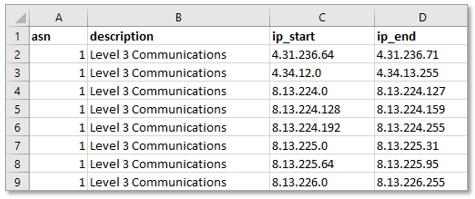 Autonomous Systems, ASN databases for download